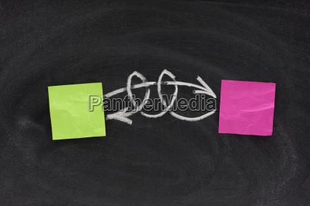 lavagna interazione complesso complicato feedback interferenza