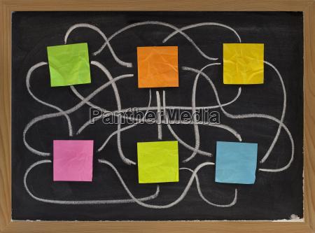 lavagna interazione diagramma complicato interferenza pannello