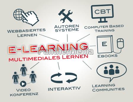 studiare studio educazione online in linea