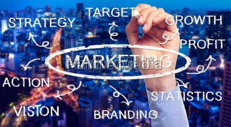 scrivere strategia con successo di successo