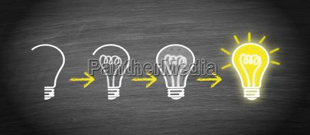 idea innovazione e creativita la